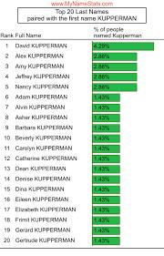 KUPPERMAN Last Name Statistics by MyNameStats.com