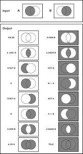 Venn Diagram In Logic File Logicgates Jpg Wikimedia Commons