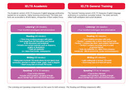 comparing ielts test formats academic vs general training test format