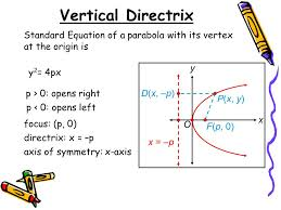 find equation of parabola talkchannels