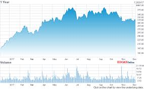 Teslas Top Shareholders Brief Company Shareholder