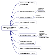 Case Study Teaching in Science SlideShare
