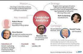 Regulators Search Uk Analytica Offices Cambridge 's hit Scandal d8PR6