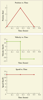 Speed Vs Velocity What Is Velocity Article Khan Academy