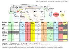 Ipa Chart And Mouth Map Speech Language Therapy Ipa