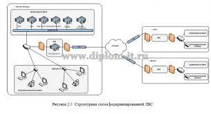 Проектирование локальной вычислительной сети группы компаний