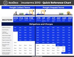 Incoterms 2010 Risk Chart Incoterms Explained The Complete Guide Incodocs