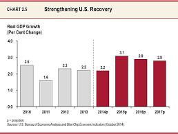 Us Economy Chart 2017 Chapter Ii Economic Outlook