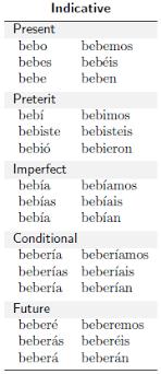 English Conjugation Chart How Would I Create Verb Conjugation Charts Tex Latex