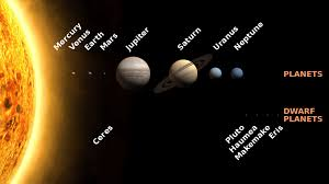 Distance To Saturn In Light Minutes The Orbit Of The Planets How Long Is A Year On The Other