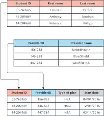Relational Data Modelling What Is A Database Model Lucidchart