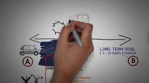 long term and short term planning animated long term and short term planning animated