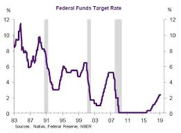 Its Not Too Soon For A Fed Interest Rate Cut According To