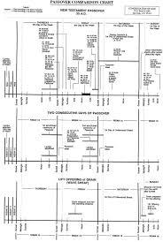 Jesus Life Timeline Chart Jesus Final Week Chart Bibleresearch Org