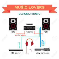 wiring a music system for classic music flat design connect vector wiring a music system for classic music flat design connect the receiver to your speakers vinyl turntable and player turning classic music for