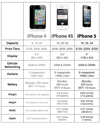 Iphone 4 Iphone 4s Comparison Chart Apple Iphone 5 Iphone 4s Iphone 4 Compare