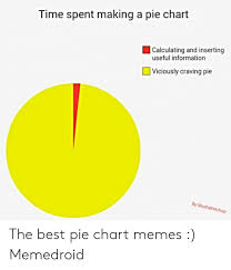 Pie Chart Meme Time Spent Making A Pie Chart Calculating And Inserting