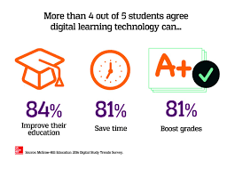 Technology And Education New Survey Data Four Out Of Five College Students Say