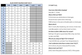 76 Paradigmatic Bdo Enhancement Chart