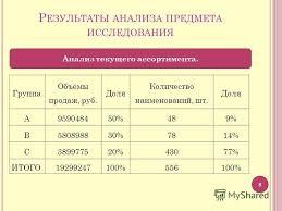 Презентация на тему С ОВЕРШЕНСТВОВАНИЕ АССОРТИМЕНТНОЙ ПОЛИТИКИ  8 Р ЕЗУЛЬТАТЫ