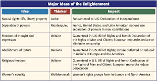 Enlightenment Thinkers Comparison Chart