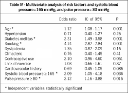 Pulse Pressure Chart By Age Evaluation Of Systolic Diastolic And Pulse Pressure As