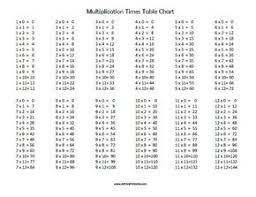 Printable Tables And Charts Free Printable Multiplication Times Table Chart
