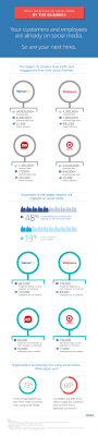 infographics retail brands recruit on facebook work how to recruit on facebook