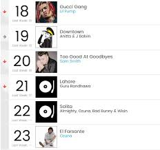 India Billboard Charts Punjabi Sensation Guru Randhawa Enters Billboard Top 25