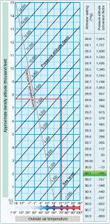 Density Altitude Chart Aircraft Performance Charts Part One