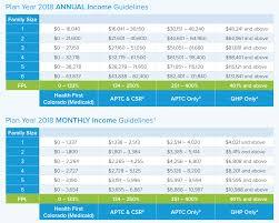 Medicaid Amp Chip Scorecard Medicaidgov Office Center Info