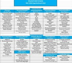 Private High School Organizational Chart Www