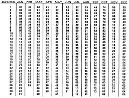 Introduction Of The Julian Calendar A Purely Solar Calendar