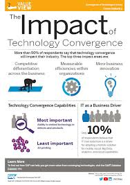 What Is Convergence The Impact Of Technology Convergence Infographic