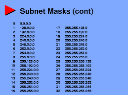 Ip Address And Subnet Mask Chart Subnet Masks Cont