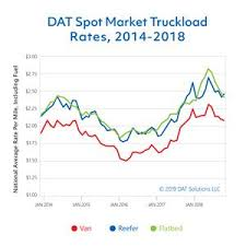National Fuel Surcharge Chart 2019 Correcting And Replacing Spot Market Volume Drops Nearly A
