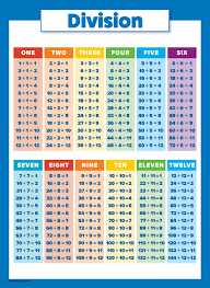 Details About 10 Laminated Educational Math Posters For Kids Multiplication Chart Division