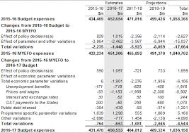 What Is An Expense Budget Budget 2016 17 Budget Paper No 1 Statement 5 Expenses And Net