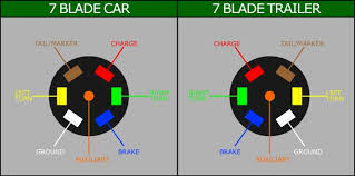 7 way flat blade trailer wiring diagram wiring diagram wiring s