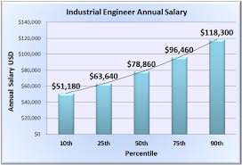 Industrial Engineer Salary Wages In 50 U S States