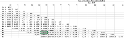 Cost Of Training All Base And Legend Players Price To Pay