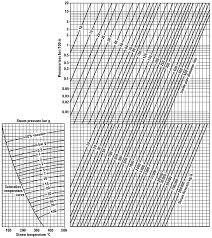 Compressed Air Line Sizing Chart Pipe Diameter Chart Bedowntowndaytona Com