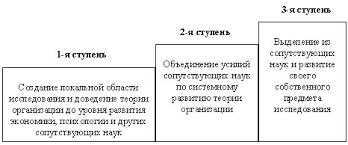 Менеджмент Теория организации Реферат Учил Нет