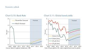 10 Year Gilt Chart Bond Yields And Helicopters