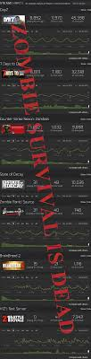Call Of Duty Black Ops 3 Steam Charts A Guide To Zombie Survival Game Aesthetics Robert What