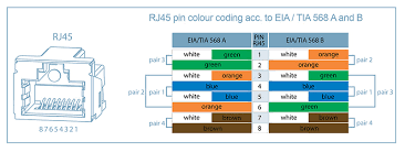 rj45 eia tia t568b cable wiring color code wiring tia eia 568a and 568b wiring color codes blog wiring diagram home rj45 eia tia t568b cable wiring color code