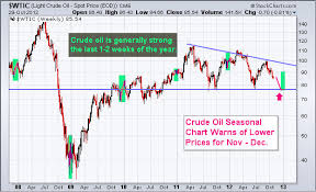 Oil Etf Archives Etf Forecasts Swing Trades Long Term