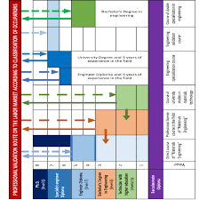Scientific Chart Organizational Chart For The Engineering Route License And