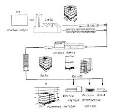 Реферат Организация управления хранением товаров на складе на  Организация управления хранением товаров на складе на материалах ООО amp quot ТД Далимо amp