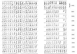 Evolution Of Czech Handwriting Standard Handwriting